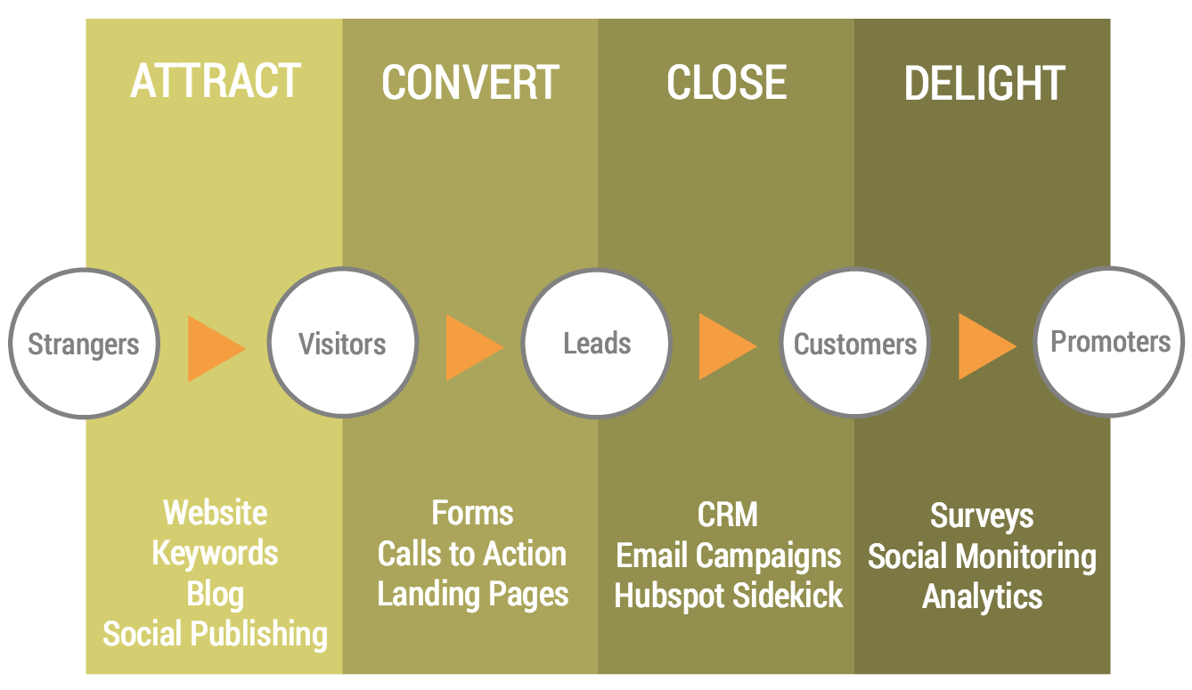 Attract_Convert_Close_Delight_Inbound_Marketing.png